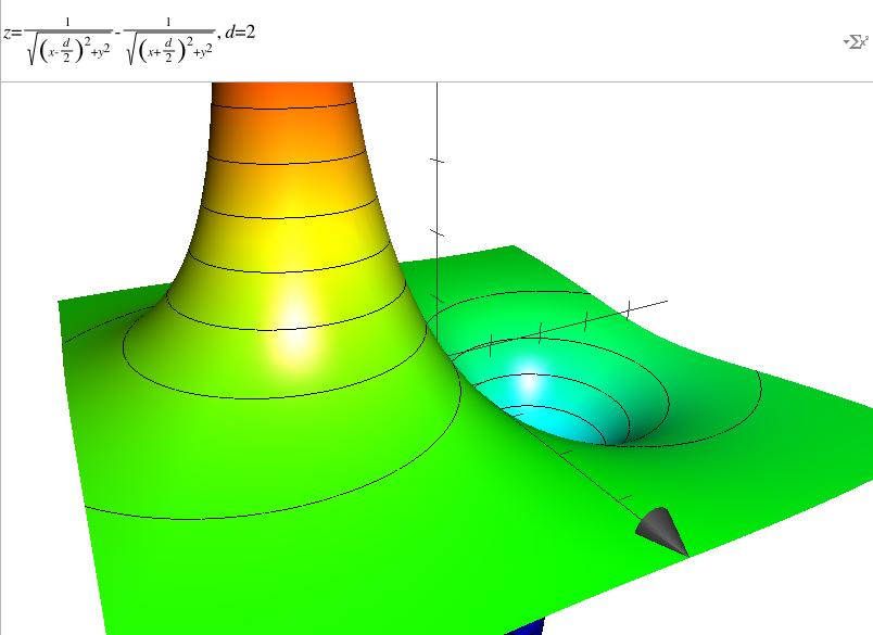 Potentiel en 3D du dipole (+q, -q)
