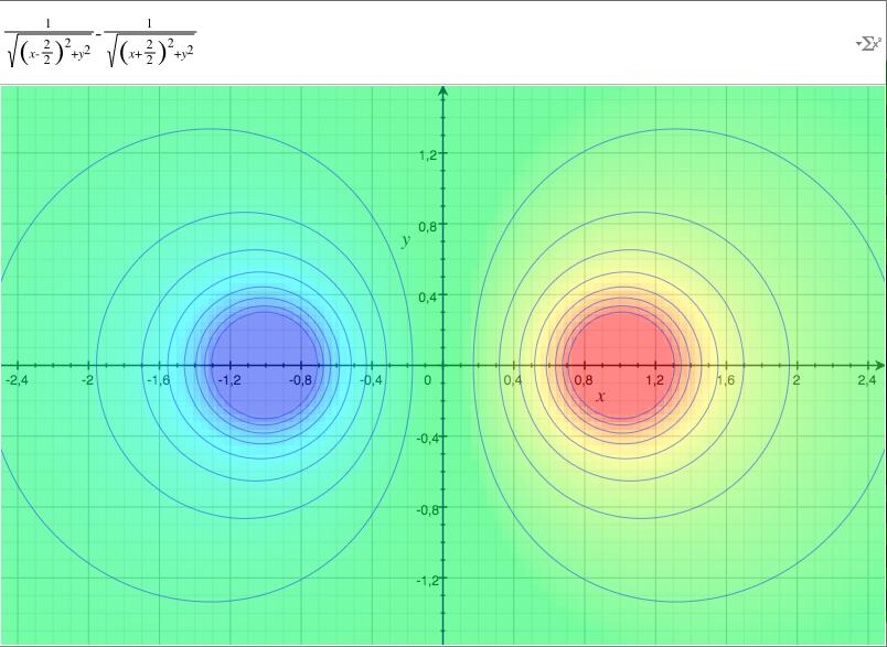 Le dipole en 2D
