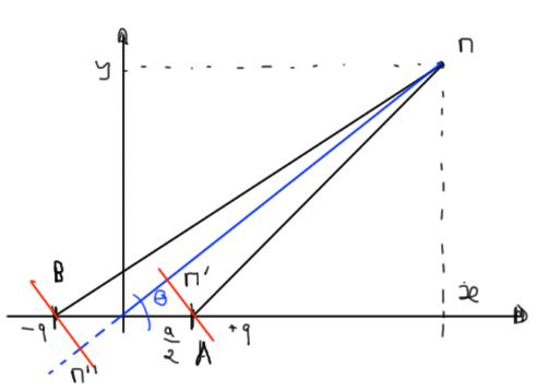 Schéma de base du dipôle