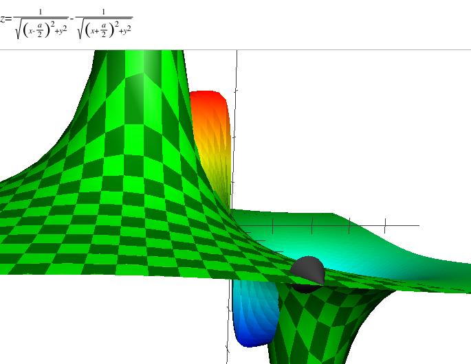 Superposition du potentiel du dipôle en coordonnées polaires et  cartésiennes