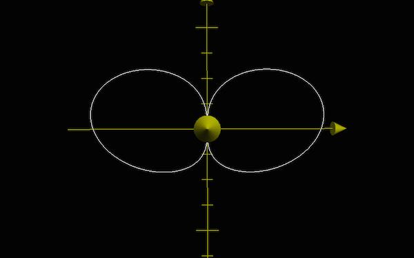 Rotation d'une équipotentielle autour de l'axe des x