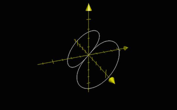 Rotation d'une équipotentielle autour de l'axe des x, 3D