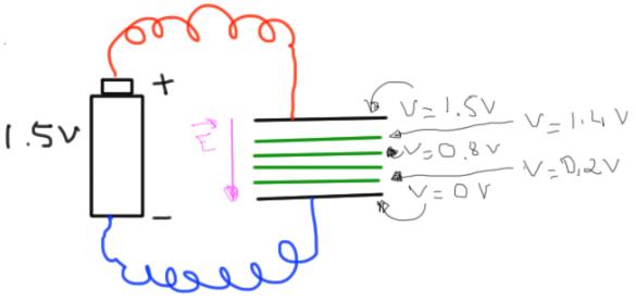 Potentiel et champ électrique dans un condensateur