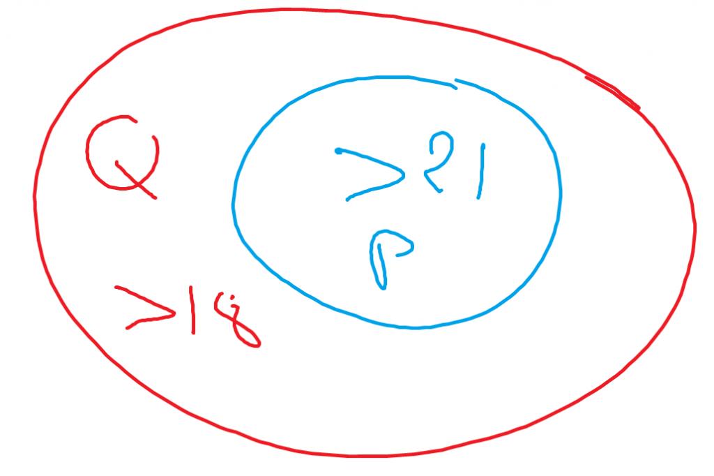 implication logique P => Q avec des ensembles